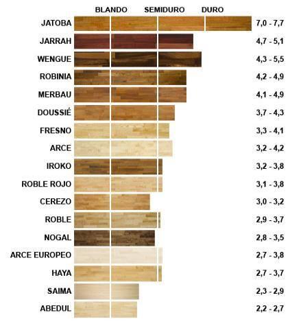 Escala dureza maderas